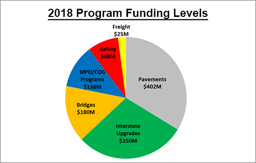 2018 Funding Levels pie chart