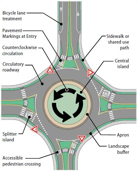 Roundabout Key Features