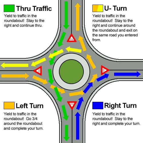 Roundabout Navigation Descriptions