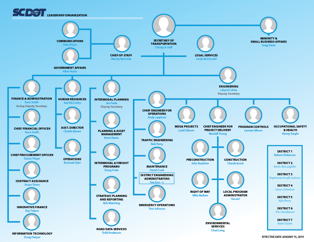 Graphic of the SCDOT organization chart